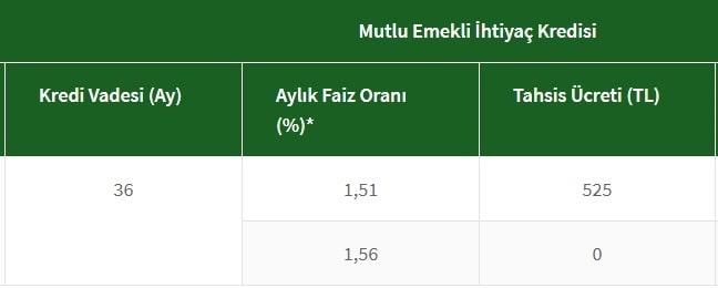 Halkbank emekli kredisi hesaplama ve faiz oranları 2021 - hesappara.com
